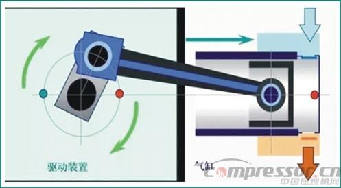 天然气压缩机一般是由活塞,气缸,曲轴,连杆,电动机等部件构成,工作图片