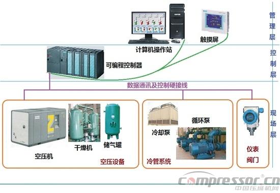 集中控制系统可以在远程控制各个空压机的启/停