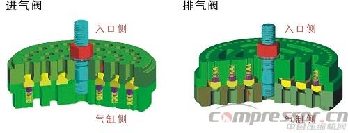 往复式压缩机气阀故障的判断与预防图片