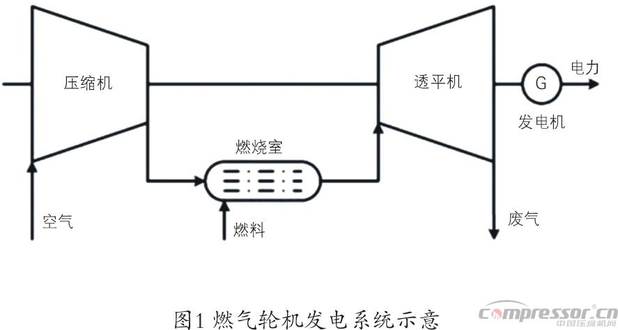 压缩空气储能发展历程及设备浅议