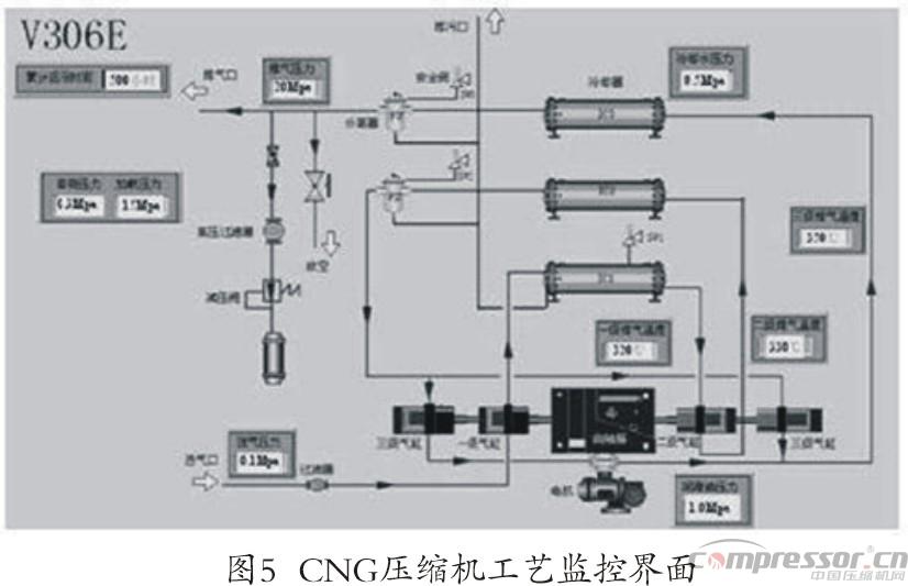 天然气压缩机物联网远程监控系统浅议