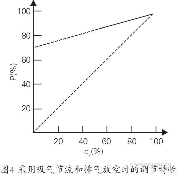 石化行业空压机能耗现状及节能潜力