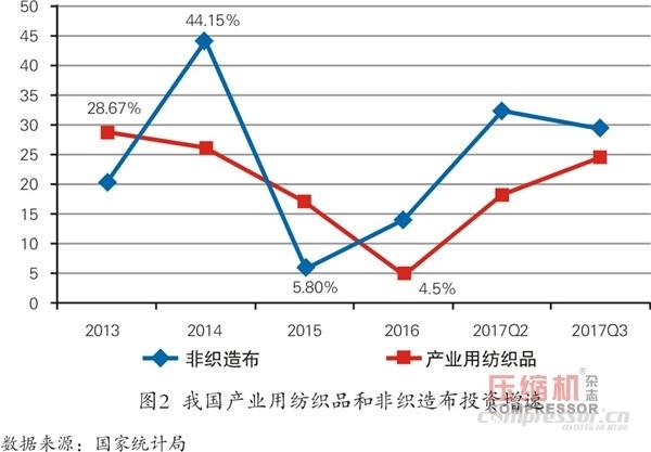 纺织品市场向好  空压机需求平稳增长