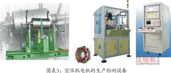 空压机企业规范化生产具备条件探讨