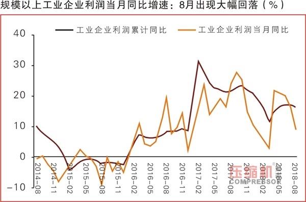 2018年1-8月份工业企业利润数据解读