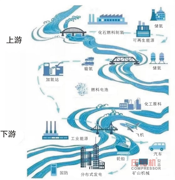 氢能社会蓝图虽美  还需上下游产业共努力