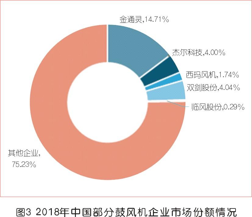 中国鼓风机行业发展趋势及前景分析