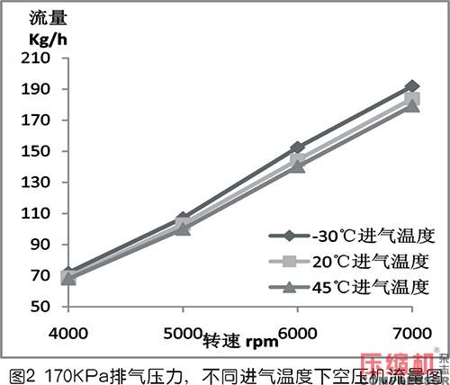 进气温度对罗茨空压机流量的影响及修正方法