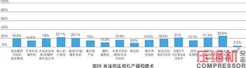 2020年度压缩机市场调研分析报告