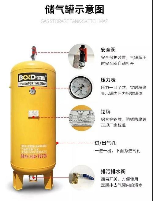 一秒变好手|空压机商不会汇报你的事,如何设置储气罐!