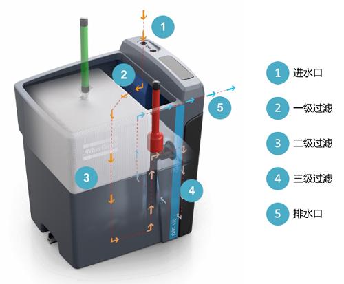 阿特拉斯·科普柯新一代OSC油水分离器发布
