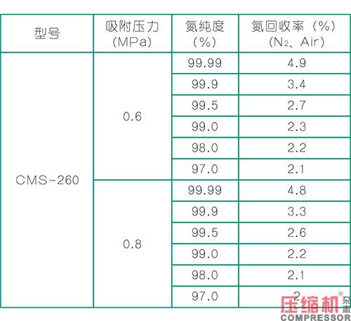 空气制氮类型及压缩机选型与配置