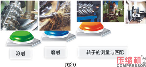 轴功率对喷油螺杆空压机节能影响