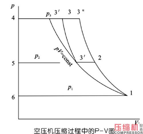 螺杆空压机节能原理与现实意义